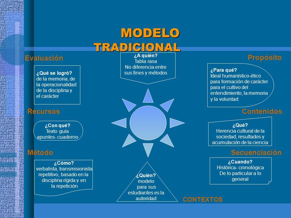 MODELO TRADICIONAL MODELO TRADICIONAL ¿Qué se logró? de la memoria, de la operacionalidad de la disciplina y el carácter Recursos Contenidos ¿Cómo? ve