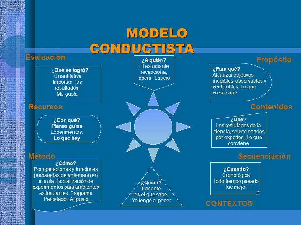 MODELO CONDUCTISTA MODELO CONDUCTISTA ¿Qué se logró? Cuantitativa Importan los resultados. Me gusta ¿Con qué? Planes guías Experimentos. Lo que hay Re