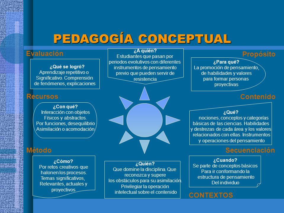 PEDAGOGÍA CONCEPTUAL ¿Qué se logró? Aprendizaje repetitivo o Significativo. Comprensión de fenómenos, explicaciones ¿Con qué? Interacción con objetos