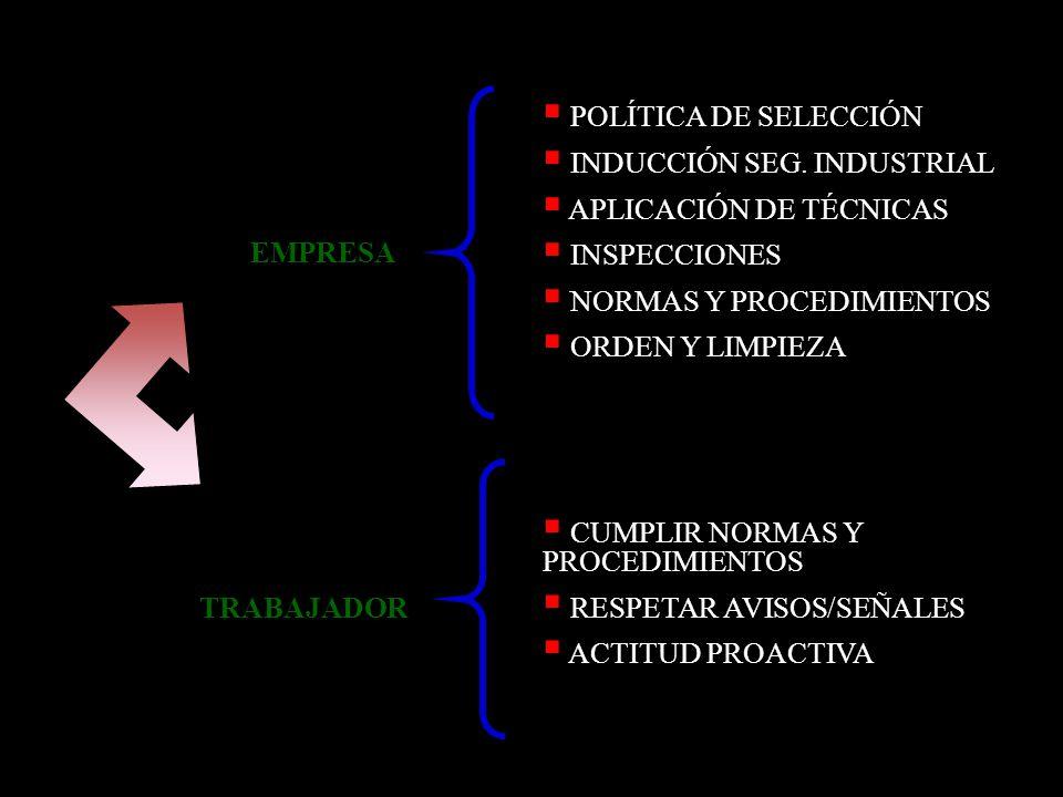 EMPRESA POLÍTICA DE SELECCIÓN INDUCCIÓN SEG. INDUSTRIAL APLICACIÓN DE TÉCNICAS INSPECCIONES NORMAS Y PROCEDIMIENTOS ORDEN Y LIMPIEZA TRABAJADOR CUMPLI