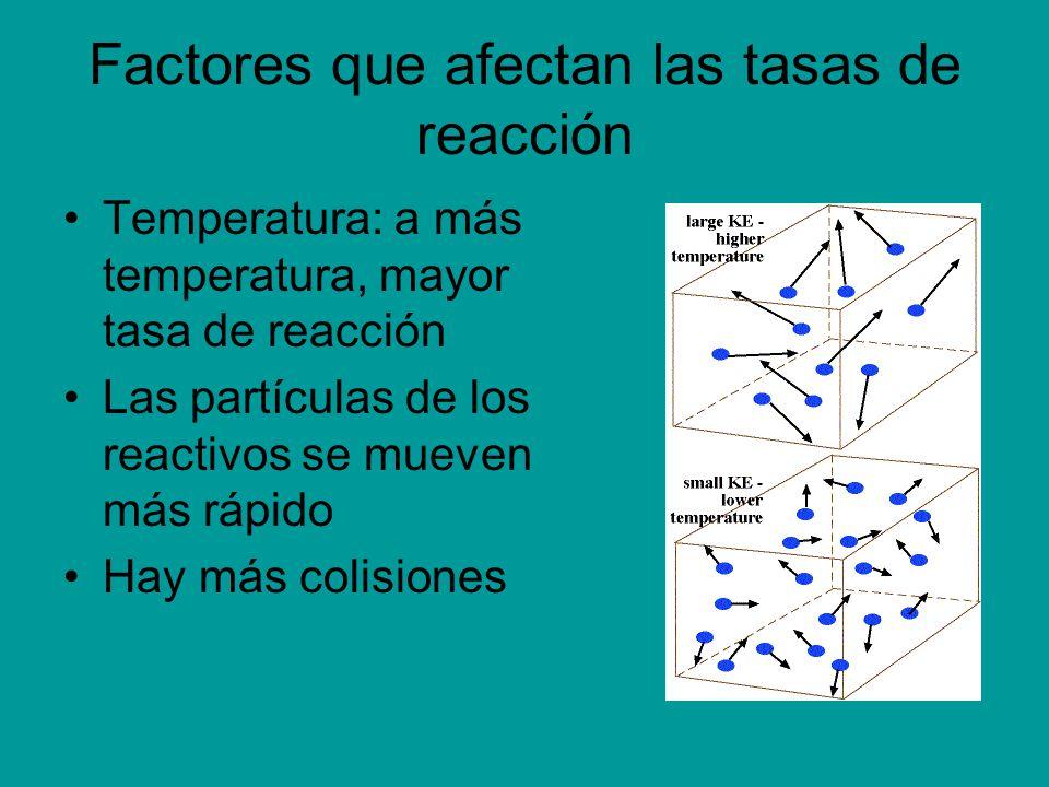 Factores que afectan las tasas de reacción Temperatura: a más temperatura, mayor tasa de reacción Las partículas de los reactivos se mueven más rápido