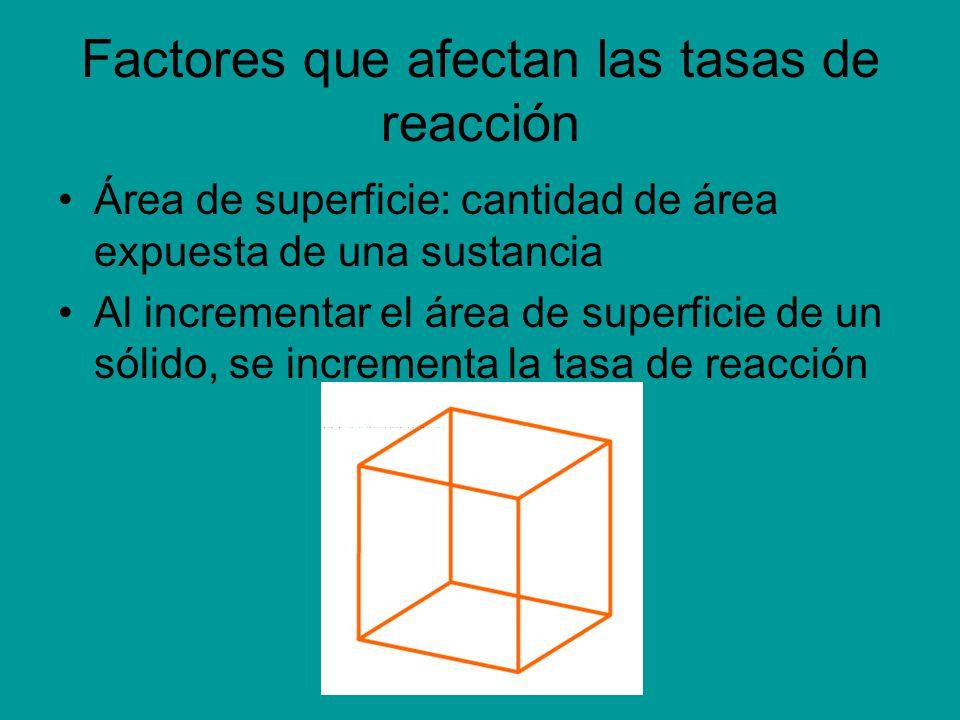 Factores que afectan las tasas de reacción Área de superficie: cantidad de área expuesta de una sustancia Al incrementar el área de superficie de un s