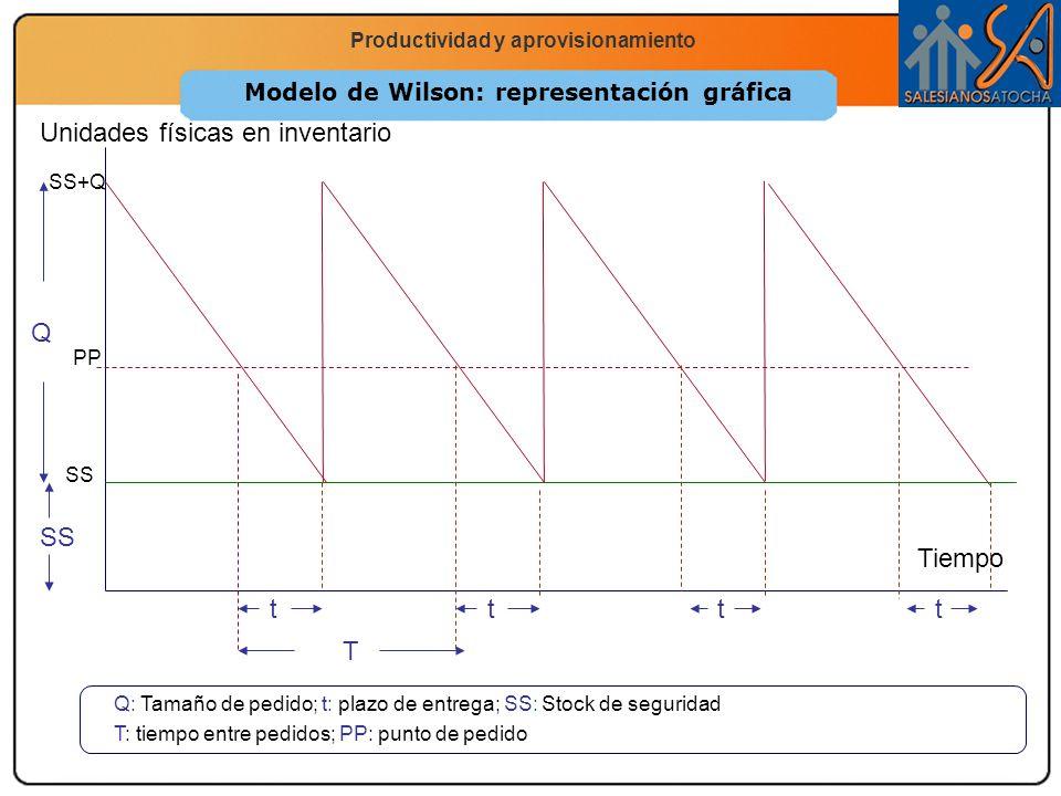 Economía 2.º Bachillerato La función productiva Productividad y aprovisionamiento Modelo de Wilson: representación gráfica Q: Tamaño de pedido; t: pla