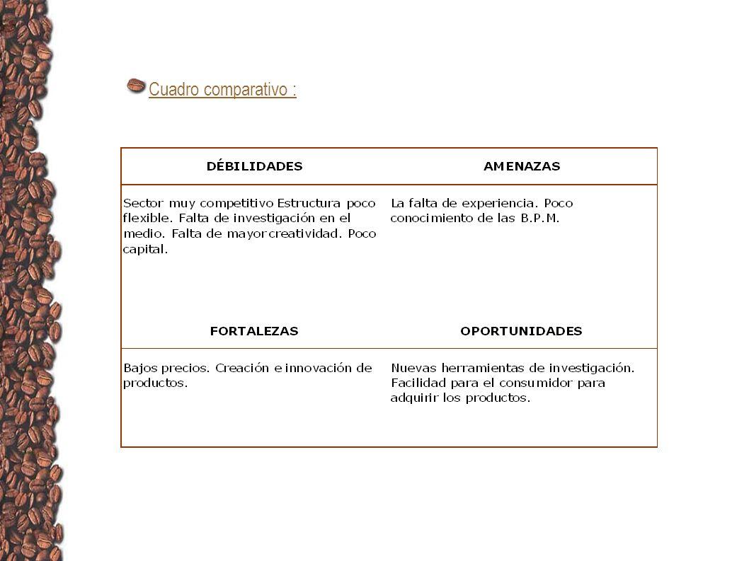 Areas de la empresa Aromas y sabores LTDA, contara con área administrativa y área de producción Area abministrativa: estará conformada por la junta directiva, gerencia y ventas.