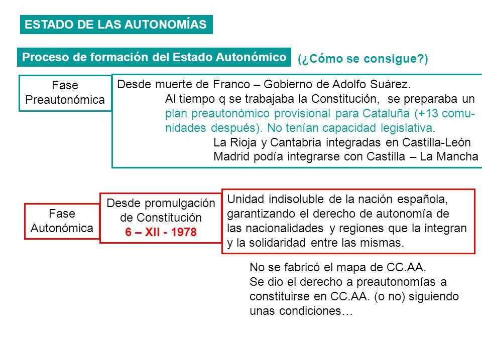 ESTADO DE LAS AUTONOMÍAS Proceso de formación del Estado Autonómico Fase Preautonómica Desde muerte de Franco – Gobierno de Adolfo Suárez. Al tiempo q