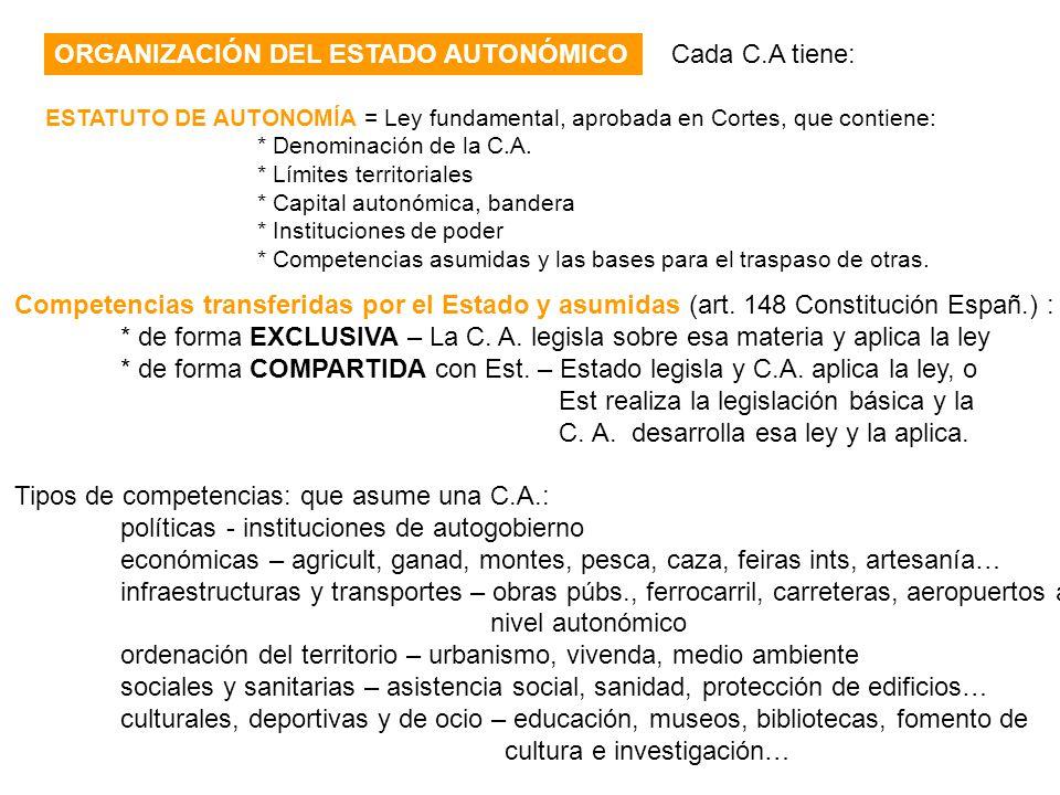 ORGANIZACIÓN DEL ESTADO AUTONÓMICO ESTATUTO DE AUTONOMÍA = Ley fundamental, aprobada en Cortes, que contiene: * Denominación de la C.A. * Límites terr