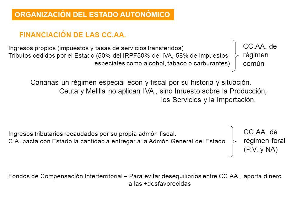 ORGANIZACIÓN DEL ESTADO AUTONÓMICO FINANCIACIÓN DE LAS CC.AA. Ingresos propios (impuestos y tasas de servicios transferidos) Tributos cedidos por el E