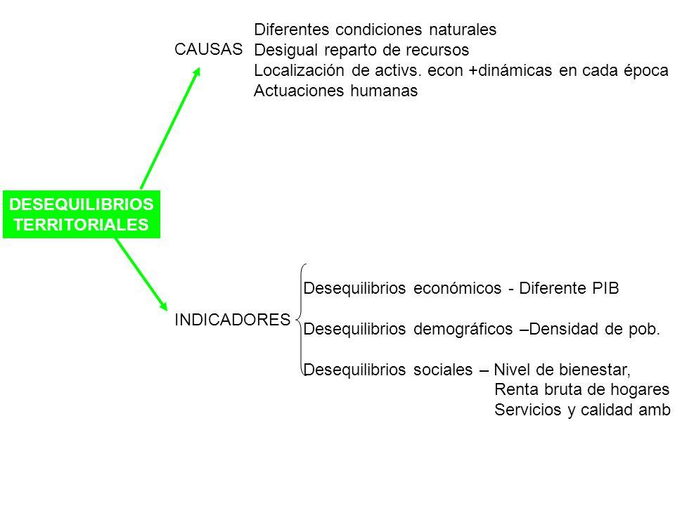 DESEQUILIBRIOS TERRITORIALES CAUSAS Diferentes condiciones naturales Desigual reparto de recursos Localización de activs. econ +dinámicas en cada époc