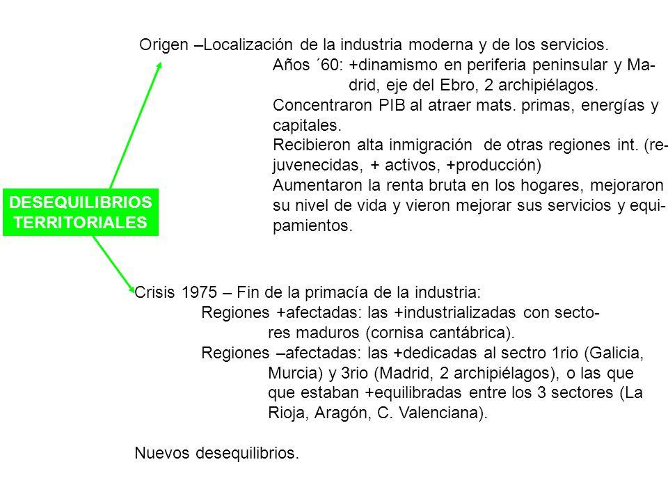 DESEQUILIBRIOS TERRITORIALES Origen –Localización de la industria moderna y de los servicios. Años ´60: +dinamismo en periferia peninsular y Ma- drid,