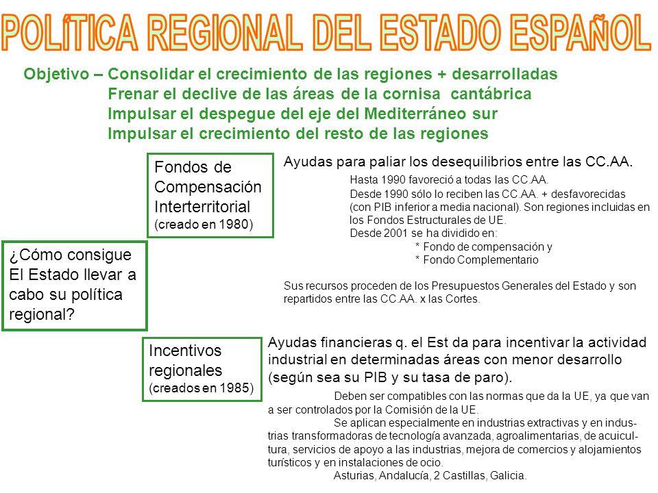 Objetivo – Consolidar el crecimiento de las regiones + desarrolladas Frenar el declive de las áreas de la cornisa cantábrica Impulsar el despegue del