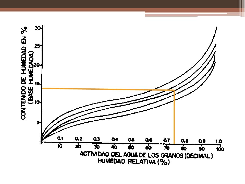 Control de calidad Se inspecciona el grano: Al recibirse Durante su almacenamiento A la salida Se clasifican en base a los criterios estándar (Humedad, peso hectolítrico, cantidad de material extraño, porcentaje de granos quebrados, insectos, etc.)