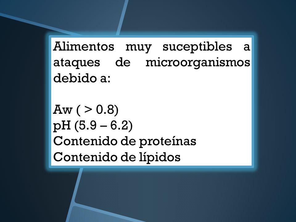 Alimentos muy suceptibles a ataques de microorganismos debido a: Aw ( > 0.8) pH (5.9 – 6.2) Contenido de proteínas Contenido de lípidos
