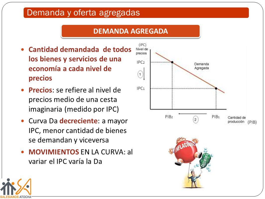 Demanda y oferta agregadas Cantidad demandada de todos los bienes y servicios de una economía a cada nivel de precios Precios: se refiere al nivel de
