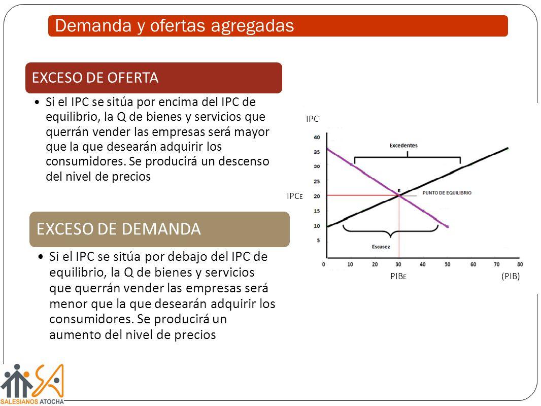 Demanda y ofertas agregadas EXCESO DE OFERTA Si el IPC se sitúa por encima del IPC de equilibrio, la Q de bienes y servicios que querrán vender las em