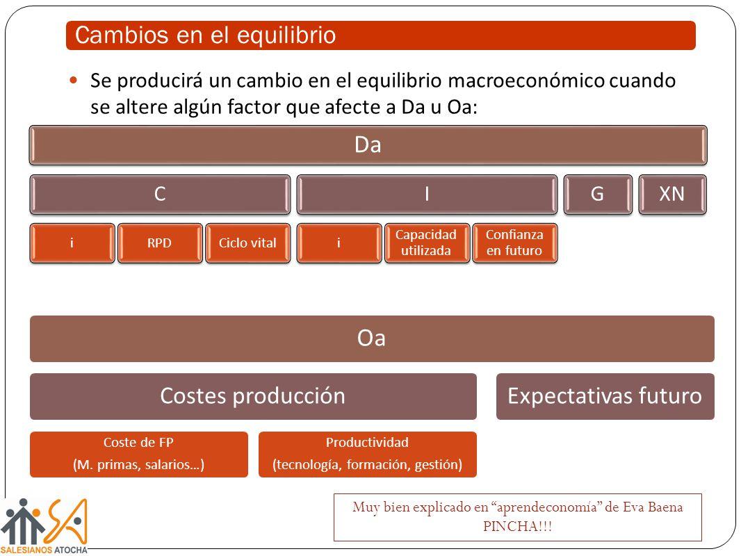 Se producirá un cambio en el equilibrio macroeconómico cuando se altere algún factor que afecte a Da u Oa: Muy bien explicado en aprendeconomía de Eva