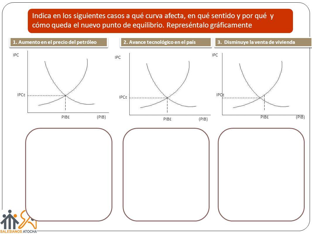 Indica en los siguientes casos a qué curva afecta, en qué sentido y por qué y cómo queda el nuevo punto de equilibrio. Represéntalo gráficamente IPC E