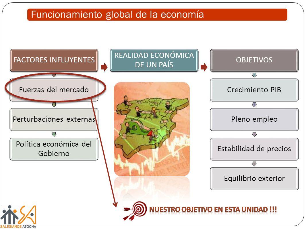 Funcionamiento global de la economía FACTORES INFLUYENTESFuerzas del mercadoPerturbaciones externas Política económica del Gobierno REALIDAD ECONÓMICA