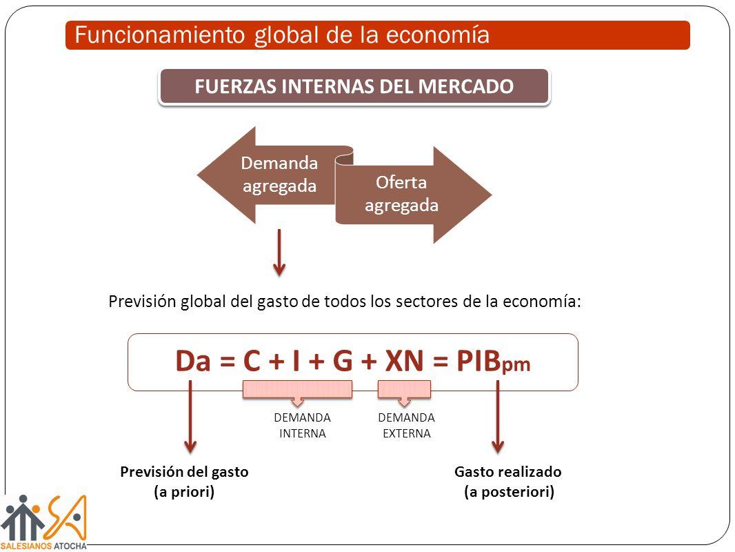 Funcionamiento global de la economía Demanda agregada Oferta agregada FUERZAS INTERNAS DEL MERCADO Previsión global del gasto de todos los sectores de