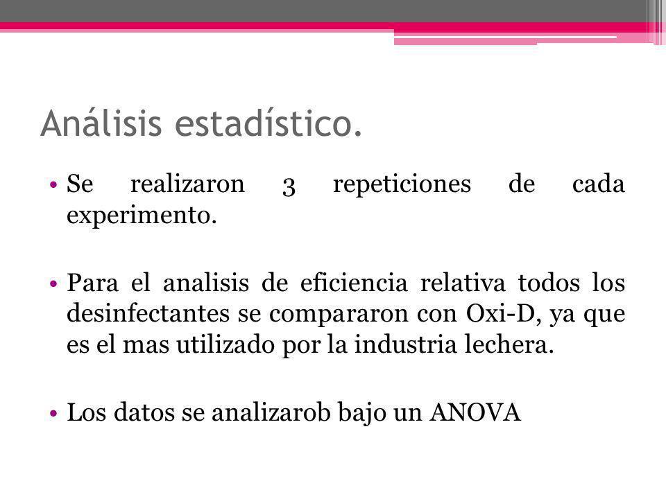 Análisis estadístico.Se realizaron 3 repeticiones de cada experimento.