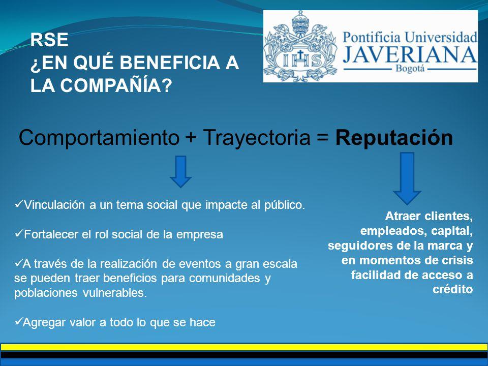 Responsabilidad Social Empresarial La Responsabilidad Social es tener unas buenas Relaciones Públicas James Grunig