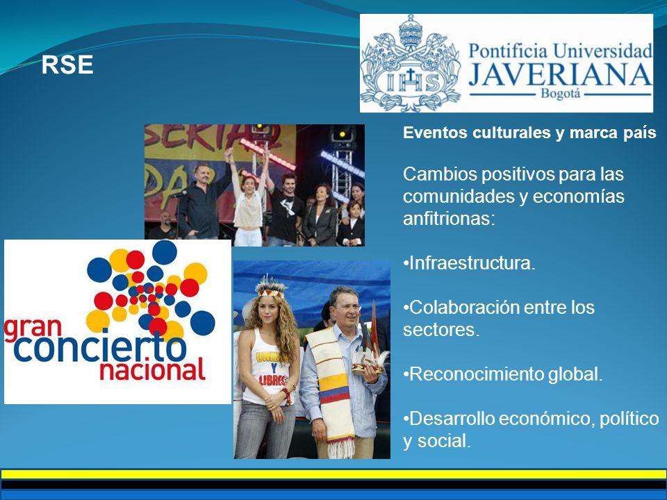 RSE Eventos culturales y marca país Cambios positivos para las comunidades y economías anfitrionas: Infraestructura.