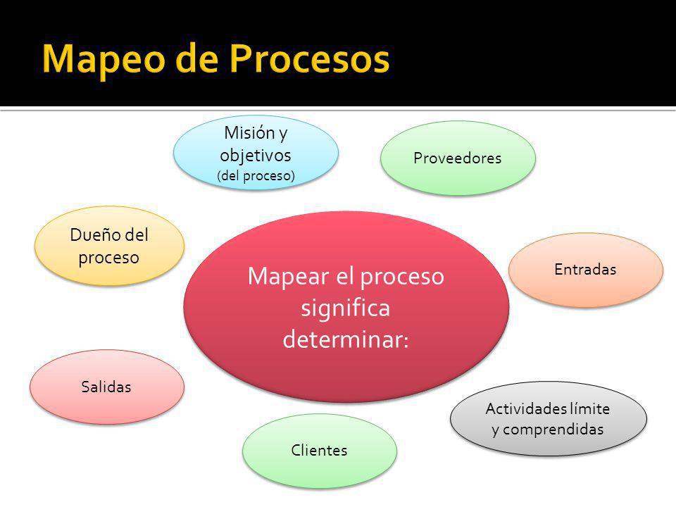 Mapear el proceso significa determinar: Dueño del proceso Misión y objetivos (del proceso) Misión y objetivos (del proceso) Proveedores Entradas Activ