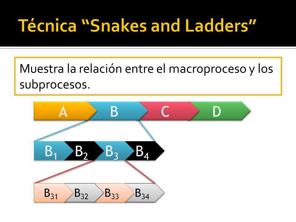 D D C C B B Muestra la relación entre el macroproceso y los subprocesos. A A B4B4 B4B4 B3B3 B3B3 B2B2 B2B2 B1B1 B1B1 B 34 B 33 B 32 B 31