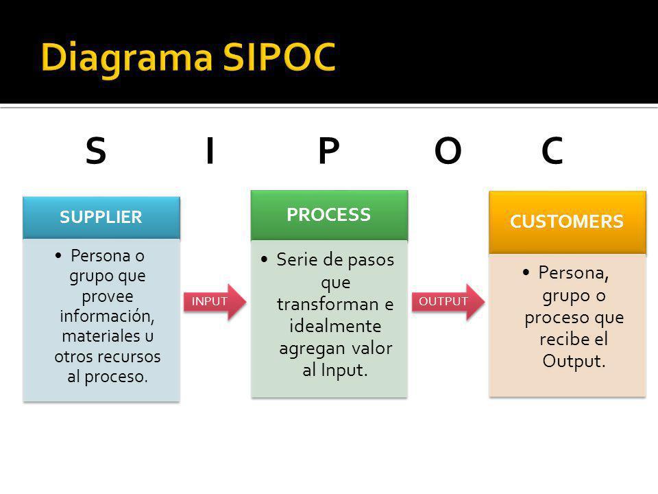 SUPPLIER Persona o grupo que provee información, materiales u otros recursos al proceso. PROCESS Serie de pasos que transforman e idealmente agregan v