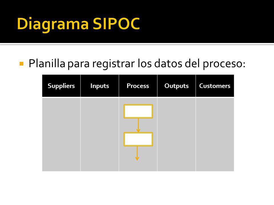 Planilla para registrar los datos del proceso: SuppliersInputsProcessOutputsCustomers