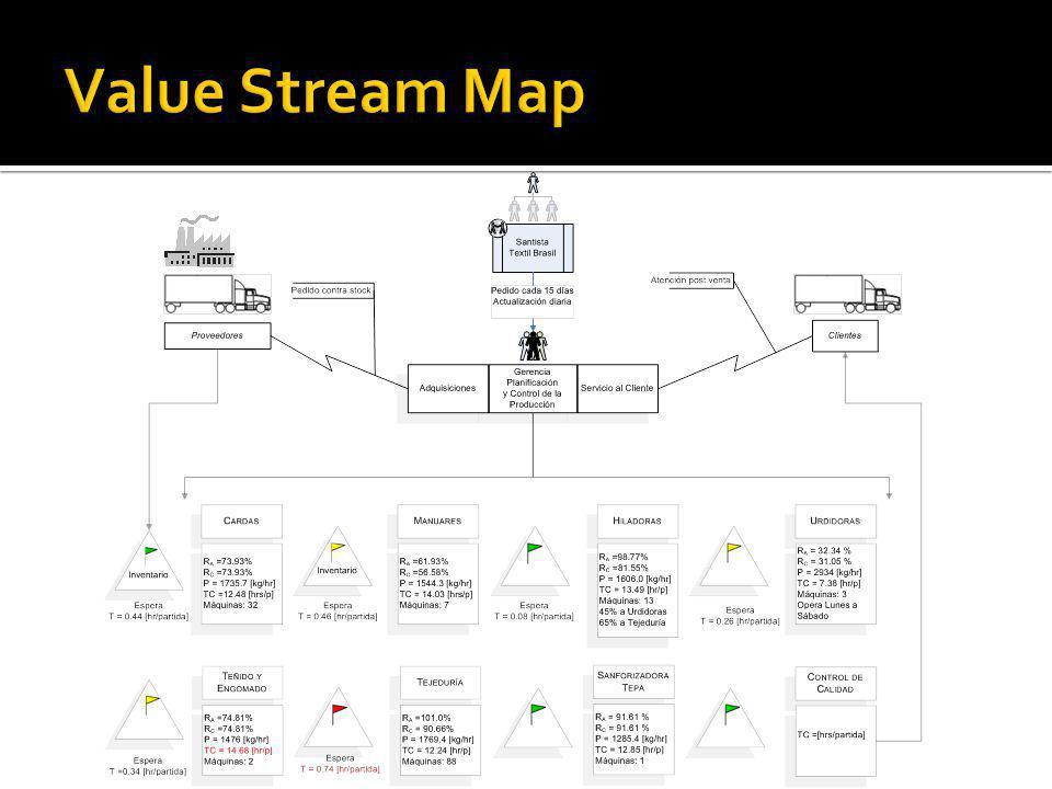 Actividad Decisión Datos Documento Conector fuera de página Simbología de los Diagramas de Flujo