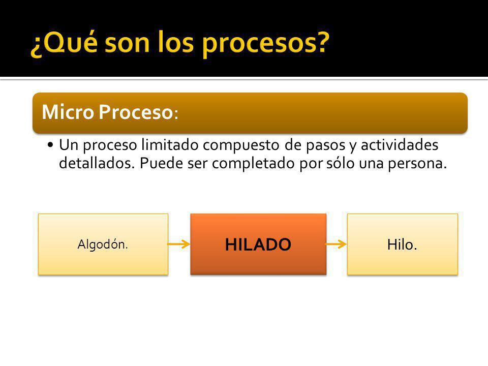 Micro Proceso: Un proceso limitado compuesto de pasos y actividades detallados. Puede ser completado por sólo una persona. HILADO Algodón. Hilo.