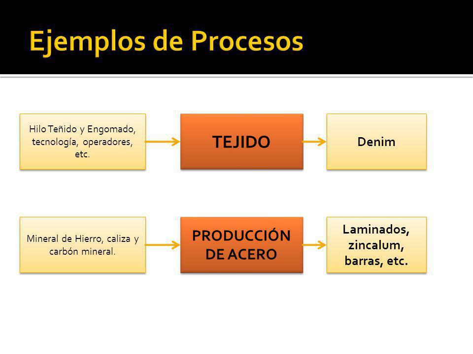 TEJIDO Hilo Teñido y Engomado, tecnología, operadores, etc. Denim PRODUCCIÓN DE ACERO Mineral de Hierro, caliza y carbón mineral. Laminados, zincalum,