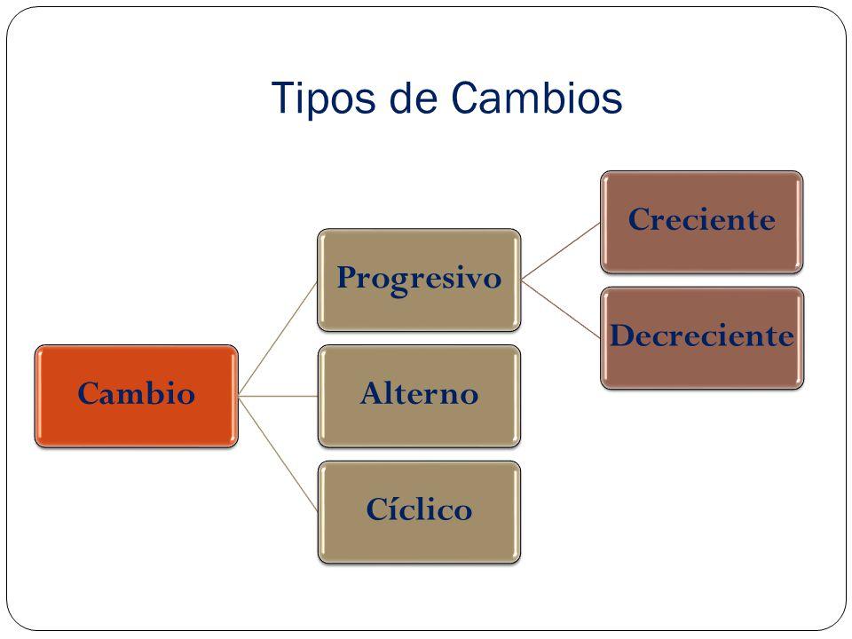 Tipos de Cambios CambioProgresivoCrecienteDecrecienteAlternoCíclico