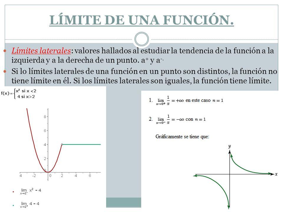 LÍMITE DE UNA FUNCIÓN. Límites laterales: valores hallados al estudiar la tendencia de la función a la izquierda y a la derecha de un punto. a + y a -