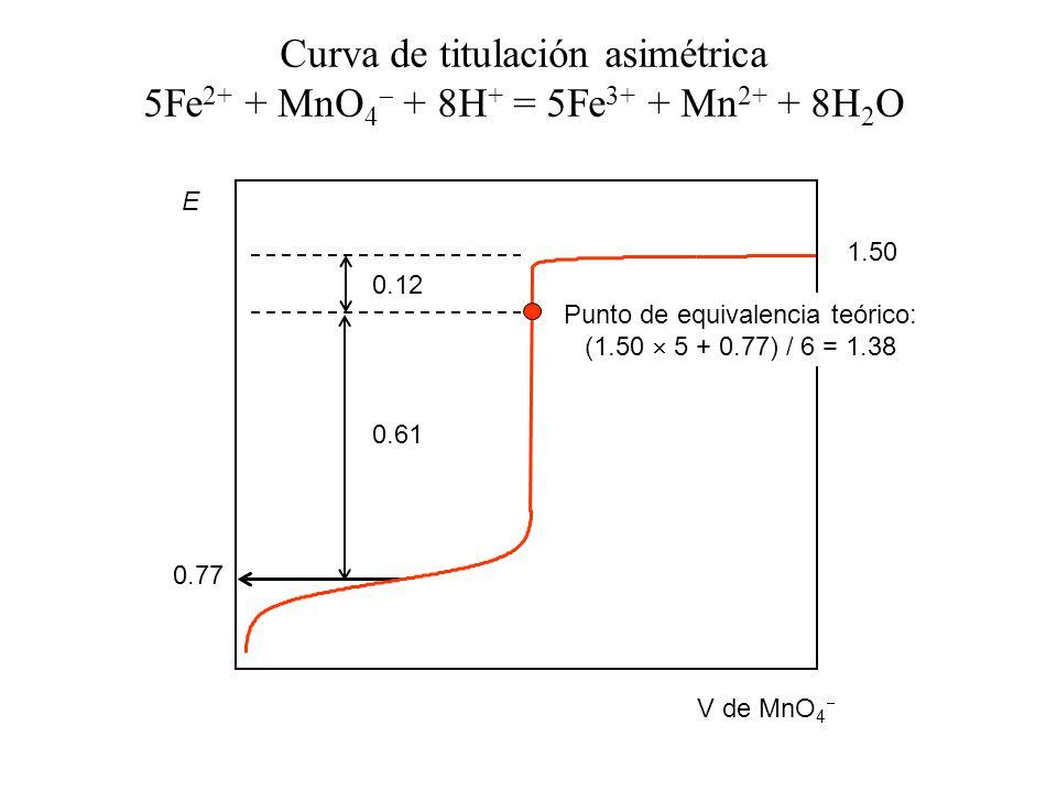 V de MnO 4 E Punto de equivalencia teórico: (1.50 5 + 0.77) / 6 = 1.38 Curva de titulación asimétrica 5Fe 2+ + MnO 4 + 8H + = 5Fe 3+ + Mn 2+ + 8H 2 O