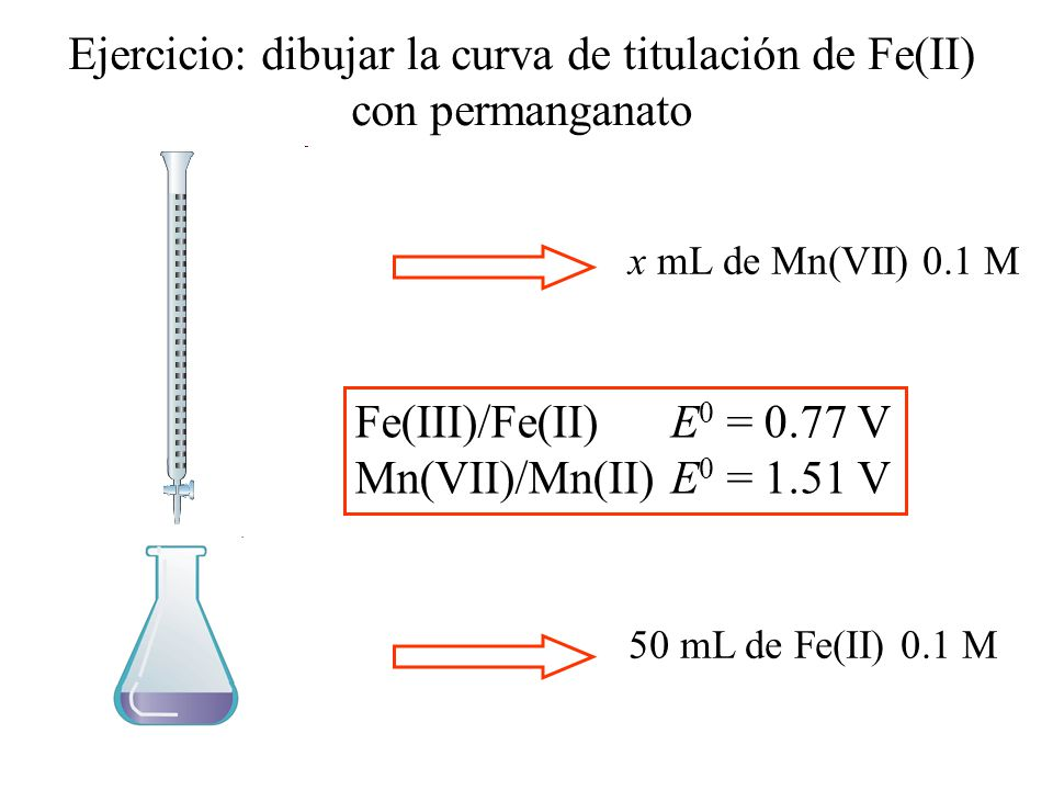 Ejercicio: dibujar la curva de titulación de Fe(II) con permanganato 50 mL de Fe(II) 0.1 M x mL de Mn(VII) 0.1 M Fe(III)/Fe(II)E 0 = 0.77 V Mn(VII)/Mn