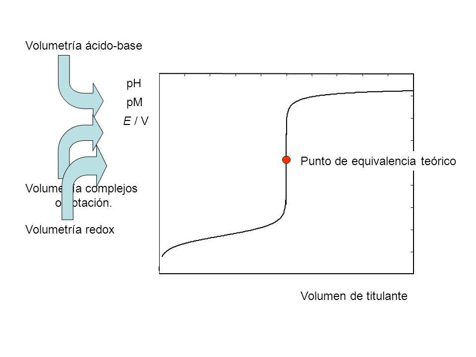 Volumen de titulante Punto de equivalencia teórico pH Volumetría ácido-base Volumetría complejos o pptación. pM Volumetría redox E / V