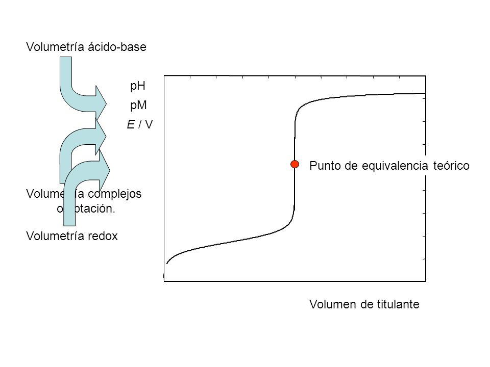 Algunos indicadores visuales Ferroína: L 3 Fe 3+ + e = L 3 Fe 2+ E 0 = 1.11 V Azul Rojo Los sustituyentes en los anillos modifican el potencial 3 3+ L 3 Fe 3+
