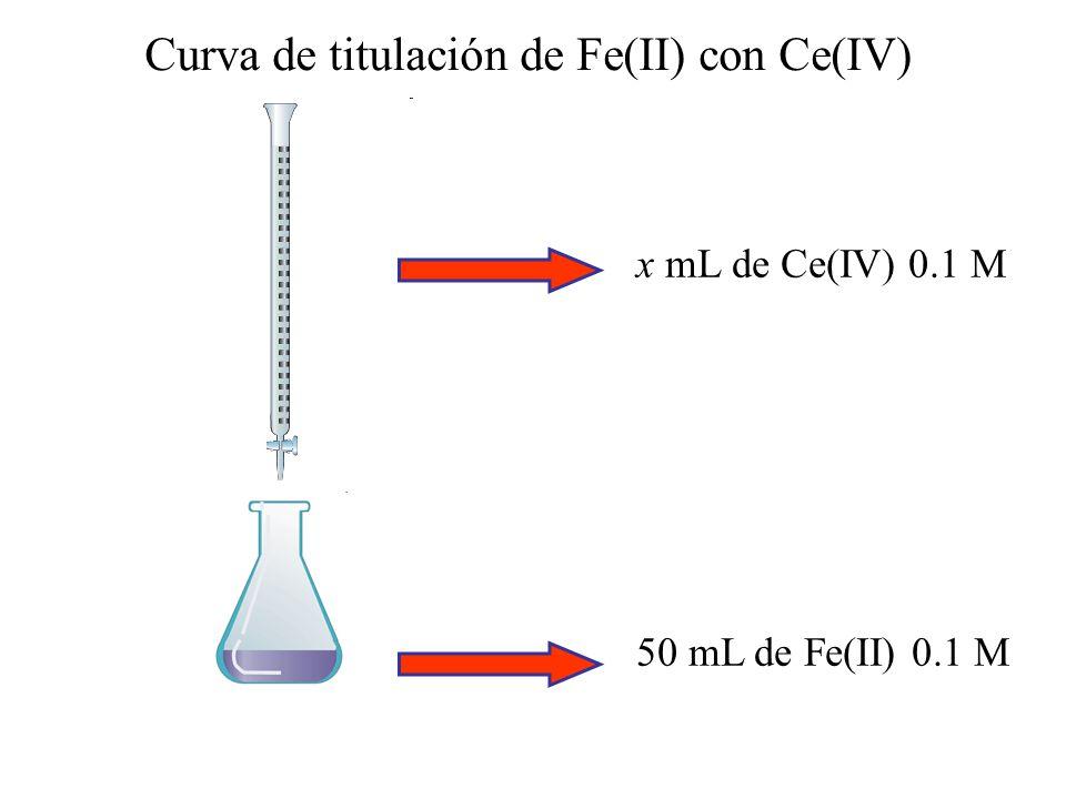 Reacción de titulación Fe(II) + Ce(IV) = Fe(III) + Ce(III) Fe 2+ + Ce 4+ = Fe 3+ + Ce 3+ Fe(III)/Fe(II)E 0 = 0.77 V Ce(IV)/Ce(III) E 0 = 1.44 V K eq = 10 E 0 /0.059 = 2.3 10 11