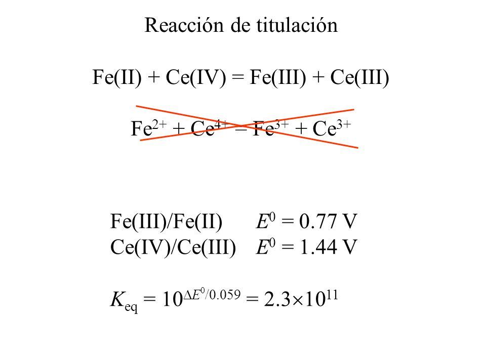 Reacción de titulación Fe(II) + Ce(IV) = Fe(III) + Ce(III) Fe 2+ + Ce 4+ = Fe 3+ + Ce 3+ Fe(III)/Fe(II)E 0 = 0.77 V Ce(IV)/Ce(III) E 0 = 1.44 V K eq =