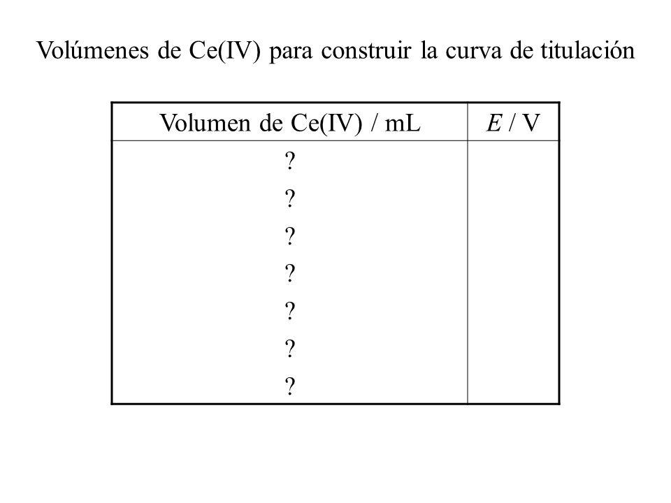 Volumen de Ce(IV) / mL CálculosE / V 0[Fe(III)] = 0 25 [Fe(II)] = [Fe(III)] = 25 0.1 / 75 = 0.033 M 0.77 50E = [E 0 (Fe)+E 0 (Ce)]/21.10 75 [Ce(IV)] = 50 0.1 / 75 = 0.067 M [Ce(III)] = 25 0.1 / 75 = 0.033 M 1.42