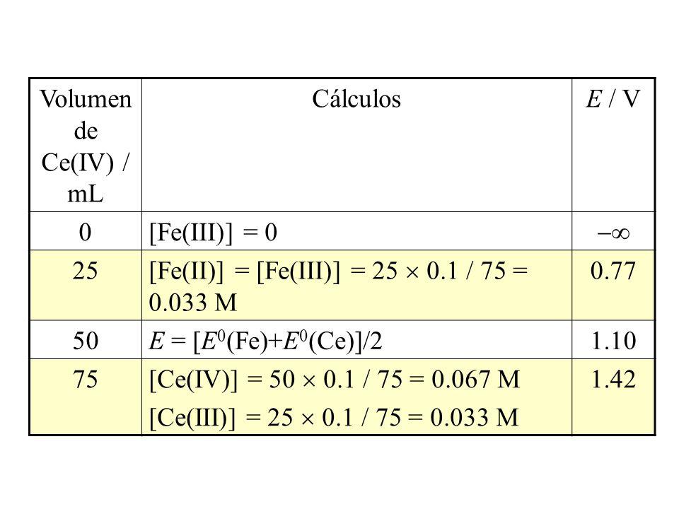 Volumen de Ce(IV) / mL CálculosE / V 0[Fe(III)] = 0 25 [Fe(II)] = [Fe(III)] = 25 0.1 / 75 = 0.033 M 0.77 50E = [E 0 (Fe)+E 0 (Ce)]/21.10 75 [Ce(IV)] =