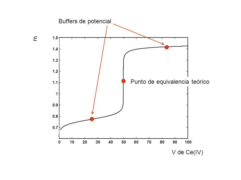Fórmula para el cálculo del potencial en el punto de equivalencia teórico de una titulación redox NOTA: Fórmula válida cuando: 1) la [H + ] = 1 (si H + aparece explícitamente en la reacción), y 2) si no hay asociación o disociación del elemento que se oxida o reduce (ejemplo: Cr 2 O 7 2 / Cr 3+ )