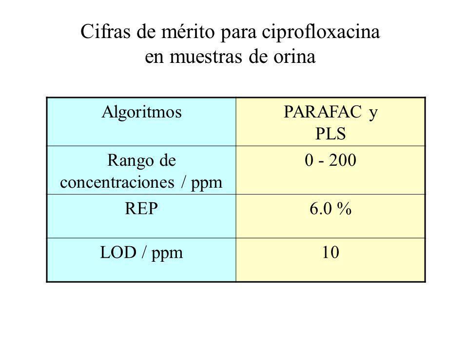 AlgoritmosPARAFAC y PLS Rango de concentraciones / ppm 0 - 200 REP6.0 % LOD / ppm10 Cifras de mérito para ciprofloxacina en muestras de orina