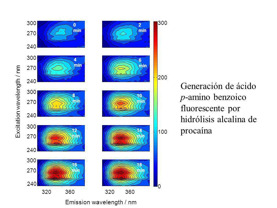 Generación de ácido p-amino benzoico fluorescente por hidrólisis alcalina de procaína 240 320360 Emission wavelength / nm 0 100 200 300 Excitation wav