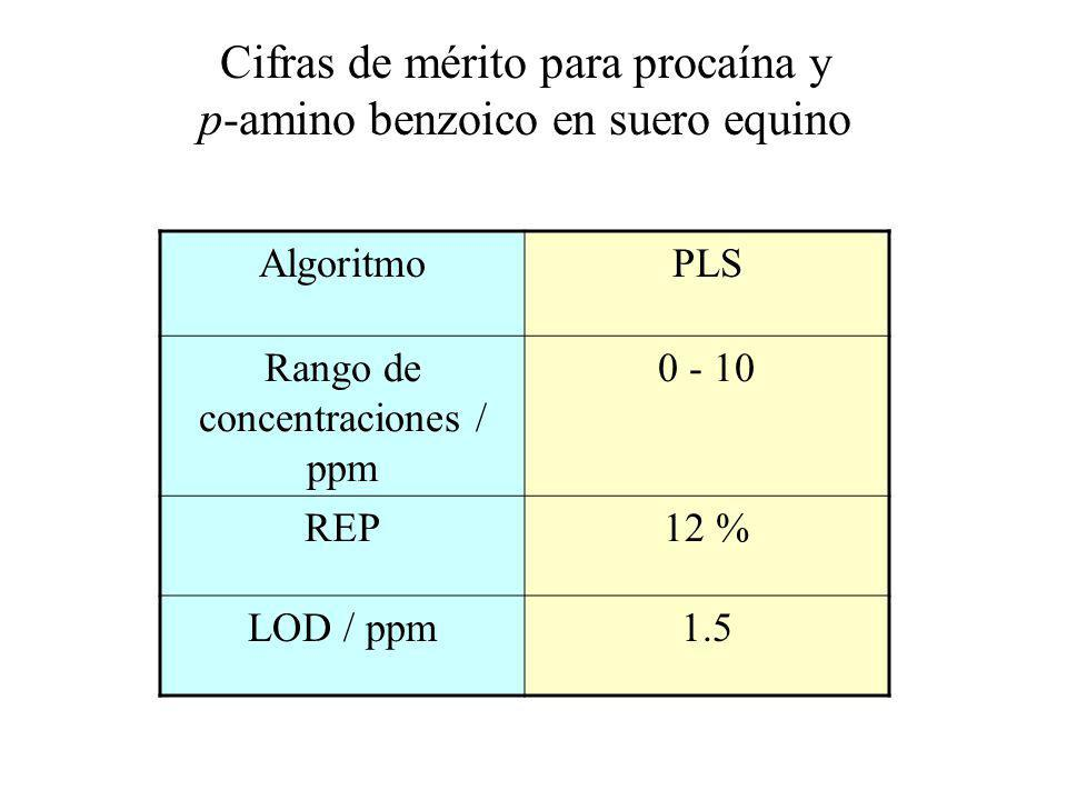 AlgoritmoPLS Rango de concentraciones / ppm 0 - 10 REP12 % LOD / ppm1.5 Cifras de mérito para procaína y p-amino benzoico en suero equino