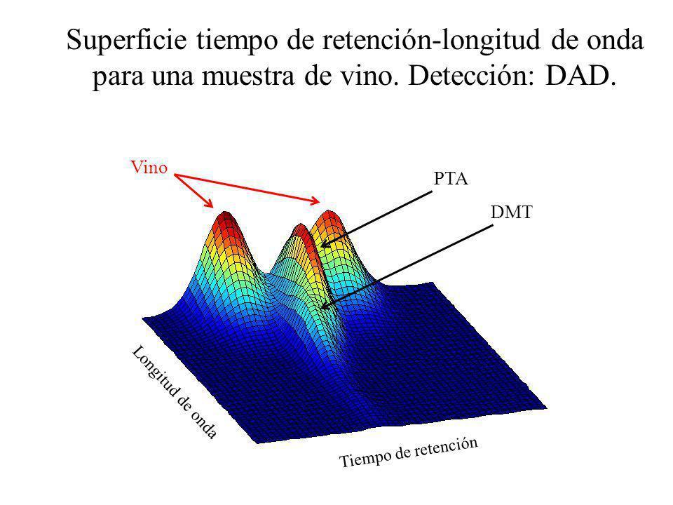 Longitud de onda Tiempo de retención Superficie tiempo de retención-longitud de onda para una muestra de vino. Detección: DAD. Vino PTA DMT