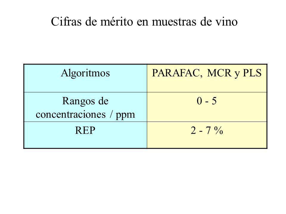Cifras de mérito en muestras de vino AlgoritmosPARAFAC, MCR y PLS Rangos de concentraciones / ppm 0 - 5 REP2 - 7 %