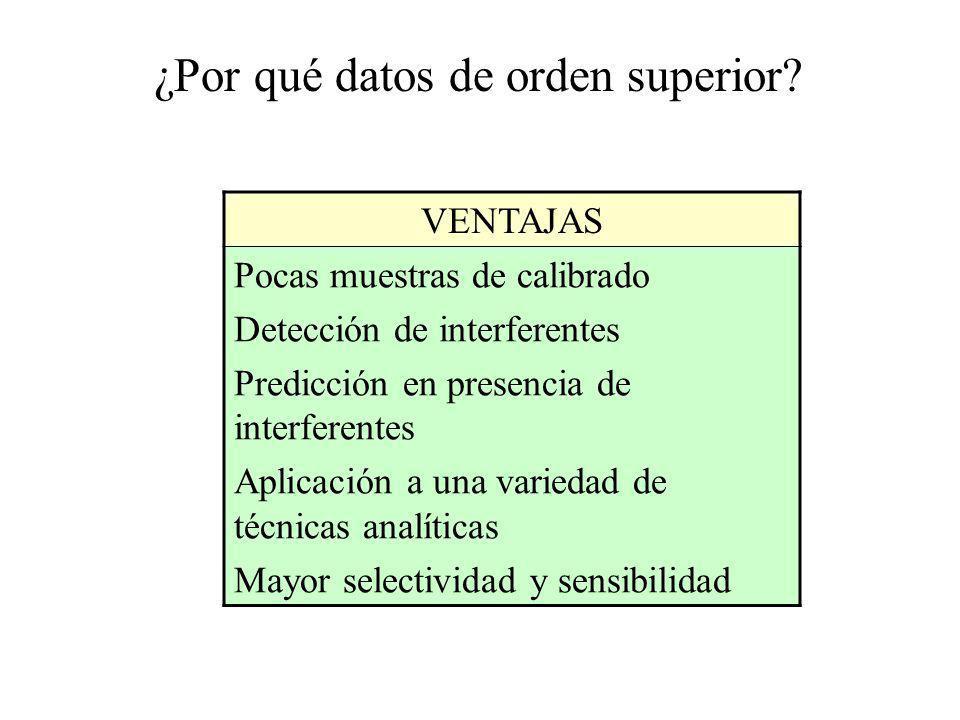 ¿Por qué datos de orden superior? VENTAJAS Pocas muestras de calibrado Detección de interferentes Predicción en presencia de interferentes Aplicación