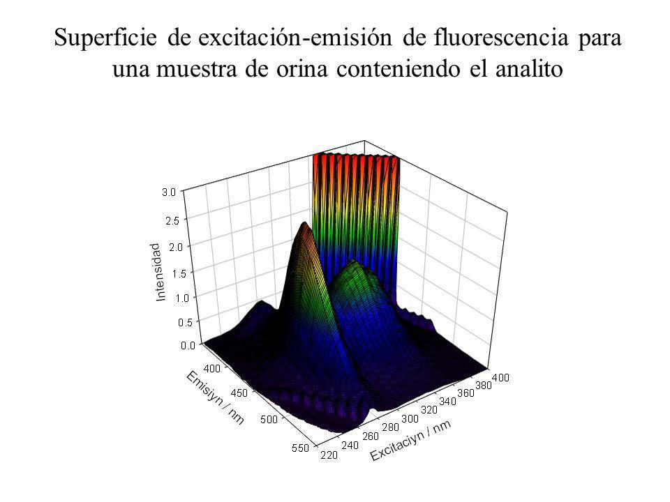 Emisión 390420450 Excitación 260280300 Orina H 2 (CIP) + pH = 4 Emisión Excitación Orina H 2 (CIP) + Orina H(CIP) H 2 (CIP) + 390420450 260280300 pH = 6 Información fisicoquímica: perfiles espectrales de PARAFAC